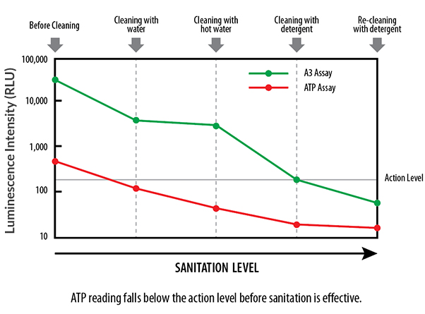 Whether the contamination comes from blood, bacteria or body fluids, ineffective environmental hygiene can leave behind biofilms or residue that can harbor opportunistic pathogens in patient rooms or in medical devices. And while many hospitals and healthcare institutions use ATP-based swab tests to assess and verify cleaning procedures, testing for ATP alone isn't enough. In fact, ATP can degrade on surfaces, reducing the amount of ATP available for detection causing conventional ATP tests to miss contamination and produce false negative results.
