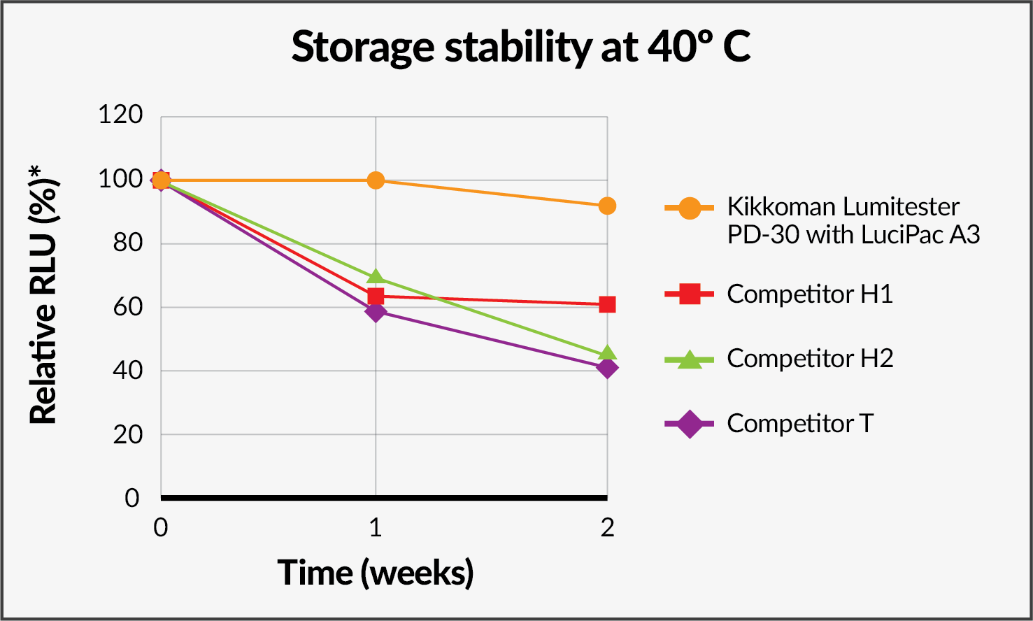 The RLU of LuciPac A3 was decreased only 8% after extreme storage at 40ºC for 2 weeks.