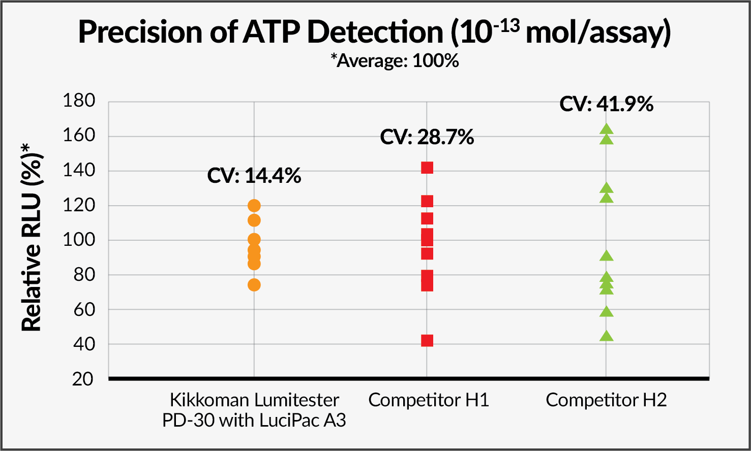 The Lumitester with LuciPac A3 swab demonstrated superior repeatability relative to competitors even at the low level of ATP (10-13 moles ATP/assay).