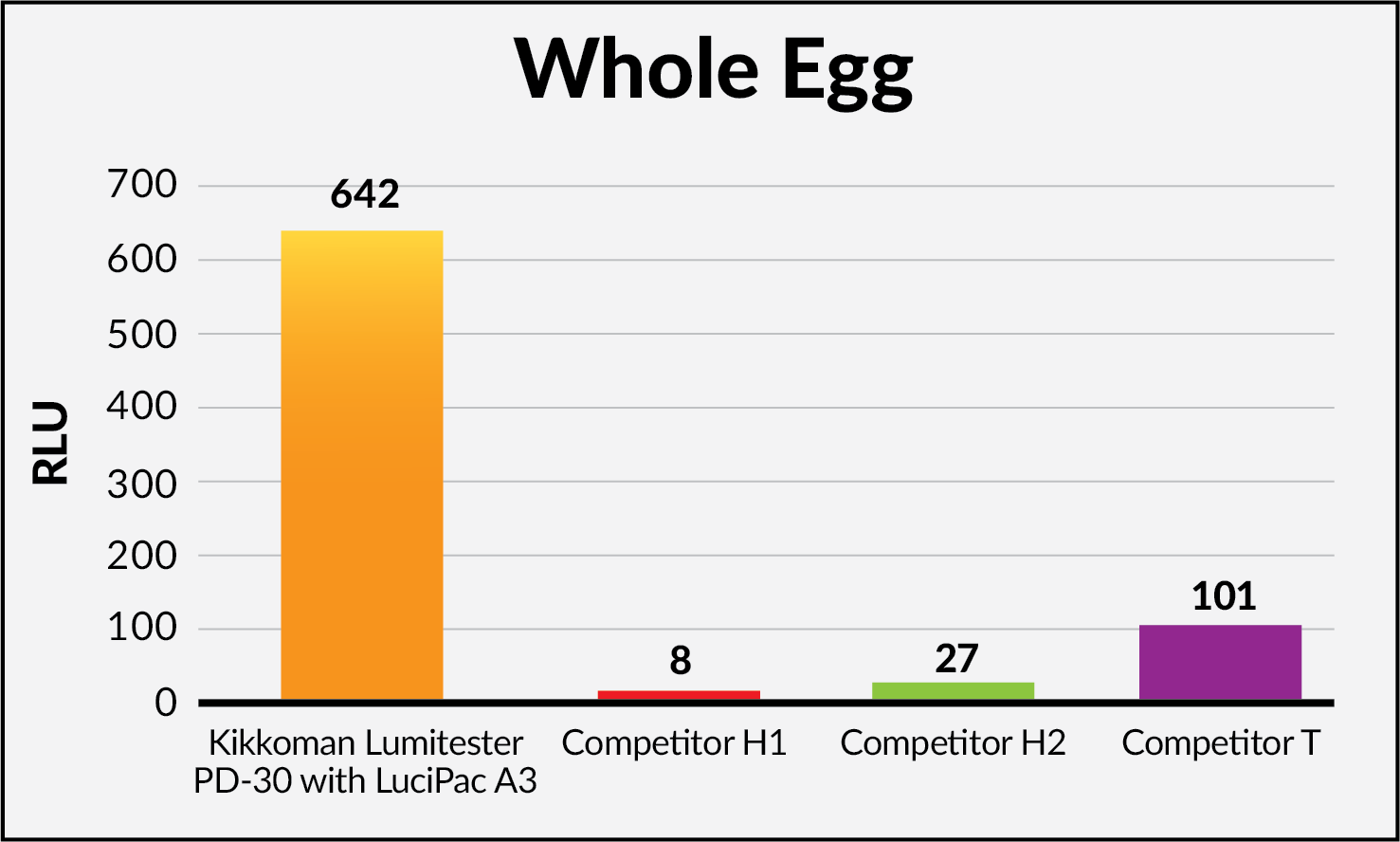 The LuciPac A3 showed superior sensitivity and stability for detection of food residues compared to competitive ATP tests. ATP in meat, seafood, egg and fruit is decomposed into ADP and AMP during processing increasing levels of ADP and AMP. LuciPac A3 is, therefore, able to detect food residues where other products almost cannot.