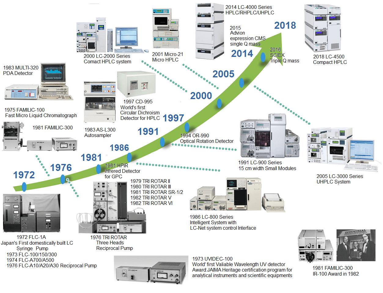 JASCO-HPLC-HISTORY-1